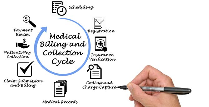 Reasons To Do Medical Billing And Coding